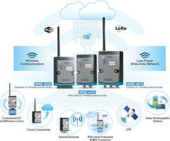Advantech's Wireless Sensor Node