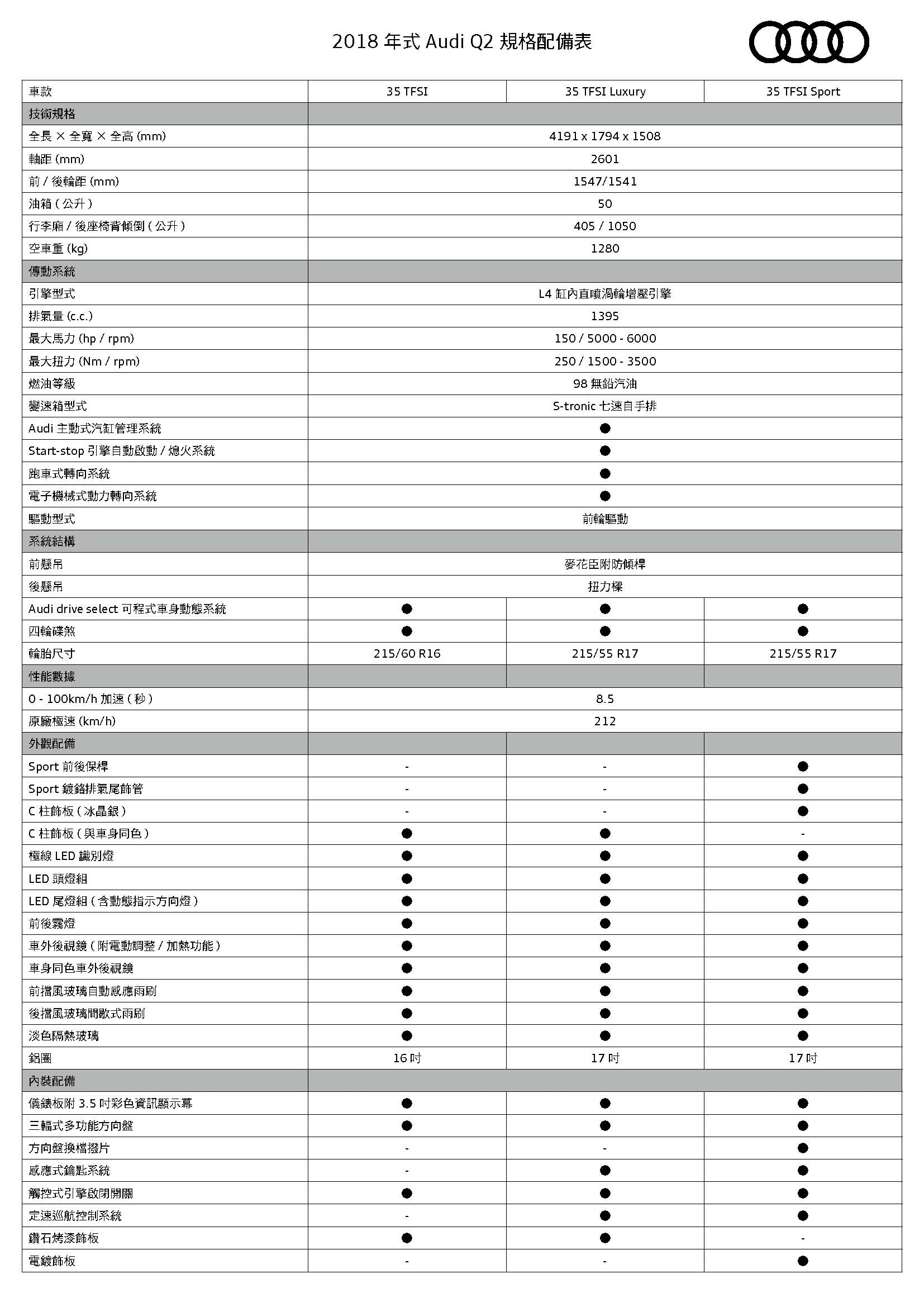Audi Q2規格配備表 _頁面_1