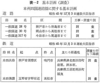 明石海峡大橋に鉄道(新幹線)が建設されなかった経緯 (9)