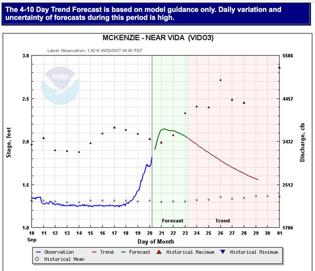 mckenzie river water level forecast