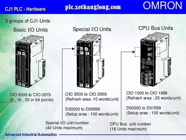 Cấu trúc các vùng nhớ của PLC Omron - CIO