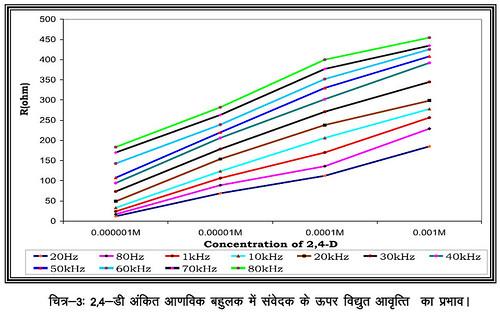 2,4-डी अंकित आण्विक बहुलक में संवेदक के ऊपर विद्युत आवृत्ति का प्रभाव।