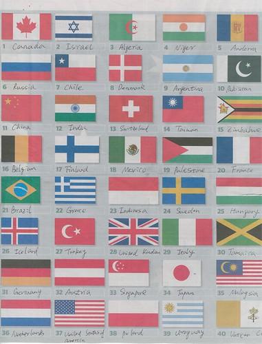 很多国家的国旗看起来很像,反而是小国家比如梵蒂冈倒很有特色,过目不忘