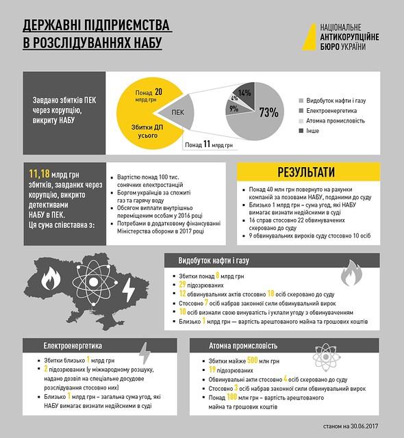 Корупція на державних підприємствах: паливно-енергетичний комплекс