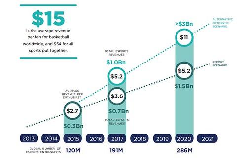 2017年每位電競愛好者平均消費3.64美元。至2020年,人均消費將增長至5.2美元。