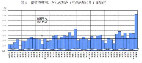 都道府県別こどもの割合(平成28年10月1日現在)