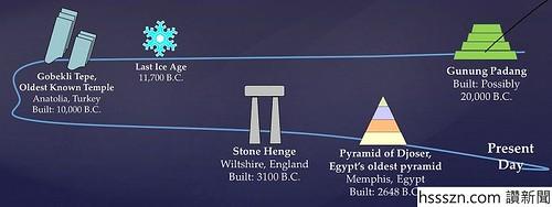 Gunung Padang Oldest Manmade structure_800_300