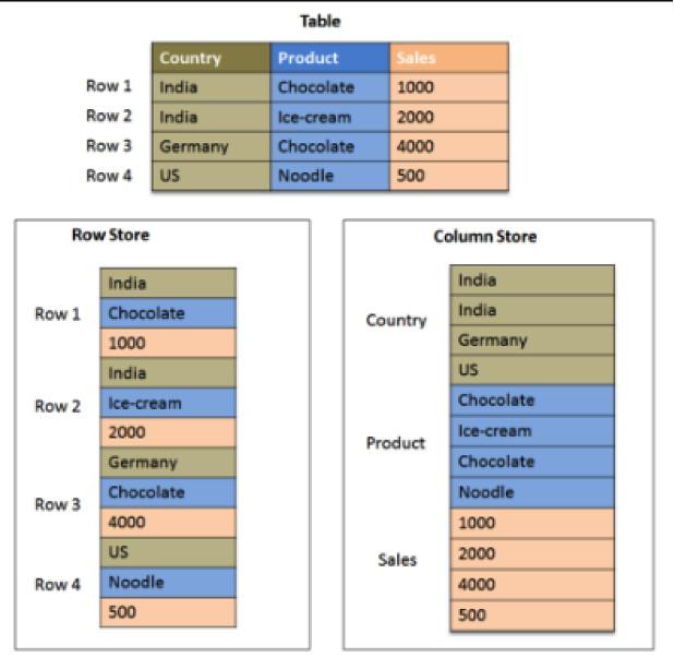 What is a BigQuery Data Warehouse? - Techtiplib com