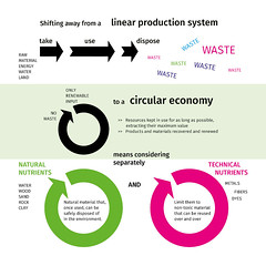 Shifting away from a linear production system to a circular economy
