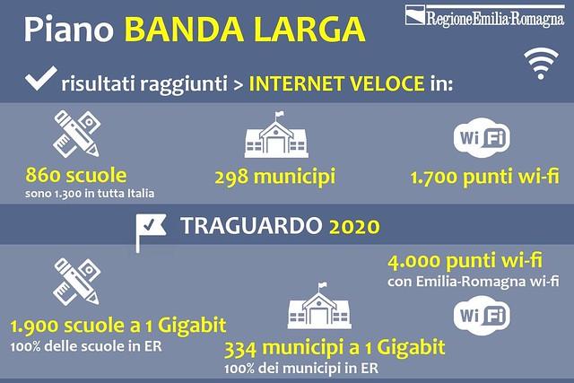 Piano banda ultra larga dell'Emilia-Romagna