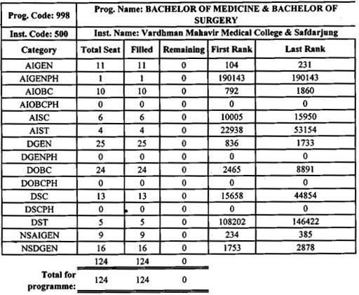 VMMCS MBBS Cut Off List 2017