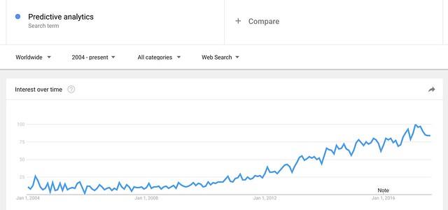 google trends predictive analytics.png