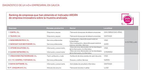 Egatel, reconocida como la empresa más innovadora de Galicia por tercer año consecutivo