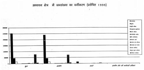 अध्ययन क्षेत्र में जनसंख्या का वर्गीकरण (प्रक्षेपित 1999)