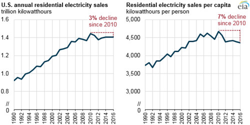 Annual Residential Electricity Sales, Residential Electricity Sales  per Capita kWh