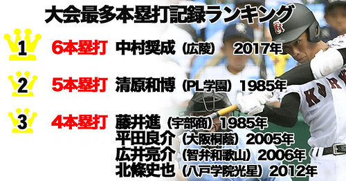 「中村奨成無料写真」の画像検索結果