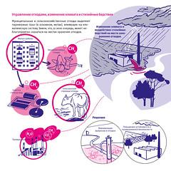 Управление отходами, изменение климата и стихийные бедствия / Waste management, climate change and natural disasters