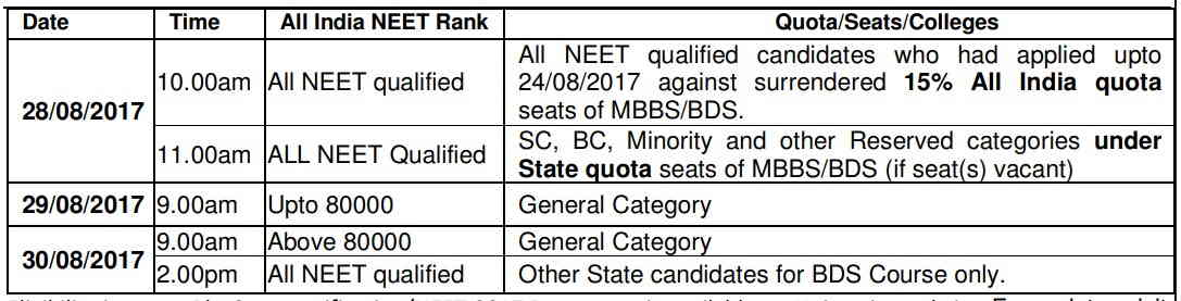 Punjab MBBS BDS Admission 2017