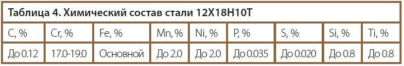 Химический состав стали 12Х18Н10Т