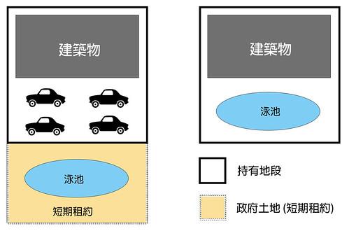 圖十三 短期租約擴增生活空間的原理圖