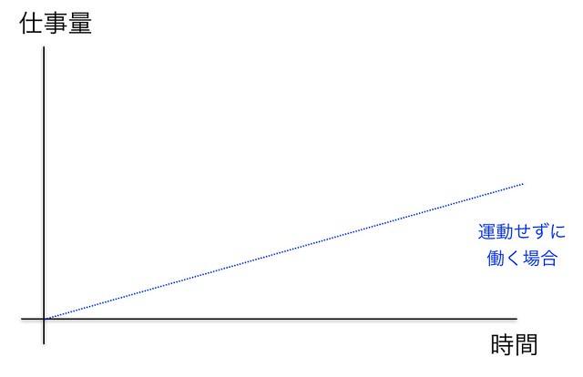 生産性グラフ