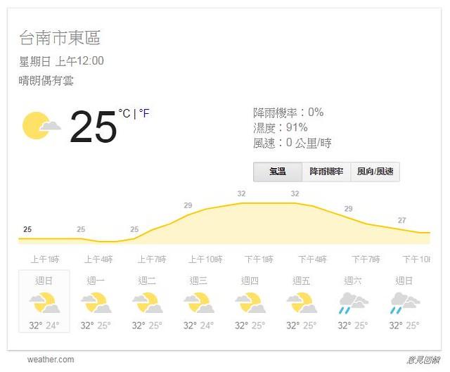 Google搜尋天氣的結果