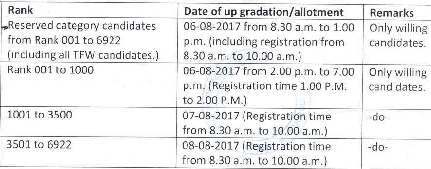 JKCET ROund 2 Counselling Schedule