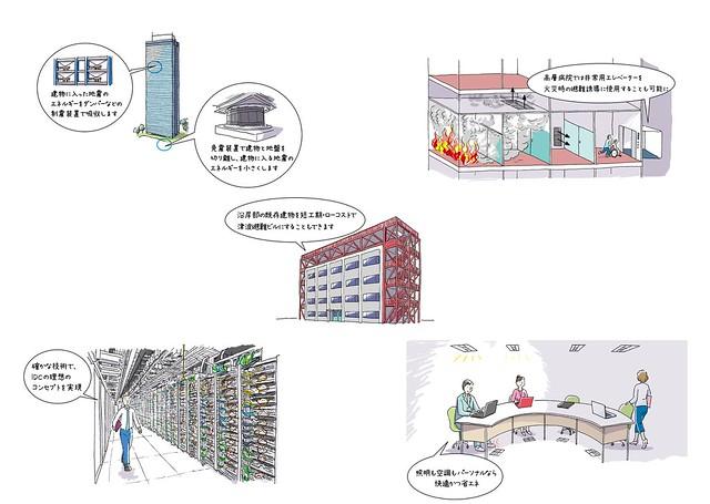 清水建設技術Webサイト ソリューション解説ページ挿絵