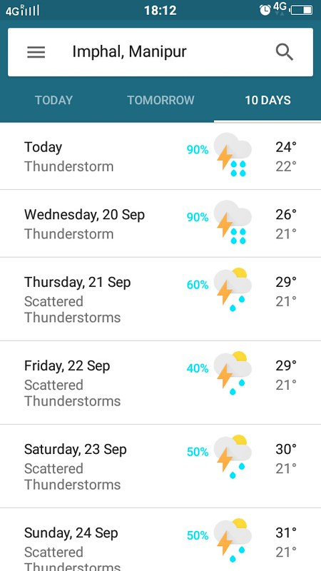 Manipur weather