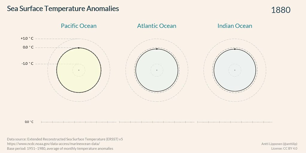 Sea Surface Temperature Anomalies Area