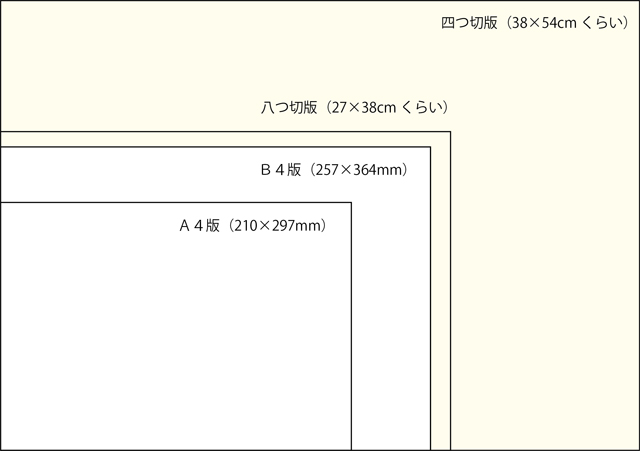 640x451 画用紙のサイズ比較