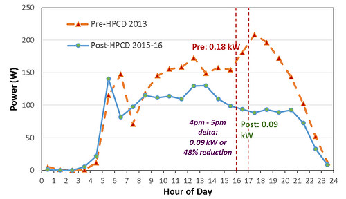 Average Daily Dryer Load Profile Pre- and Post-HPCD (n=7)