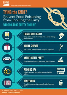 Wedding Food Safety Timeline