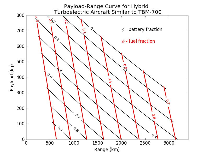 Deriving The Modified Breguet Range Equation For A Hybrid