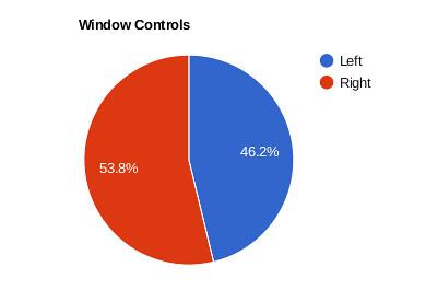Ubuntu felhasználók preferenciája az ablakvezérlőket illetően