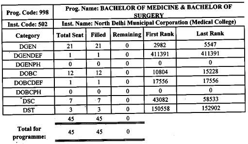 NDMC College of MBBS Cut Off List 2017