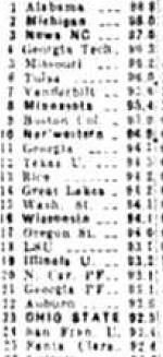 Williamson Rankings
