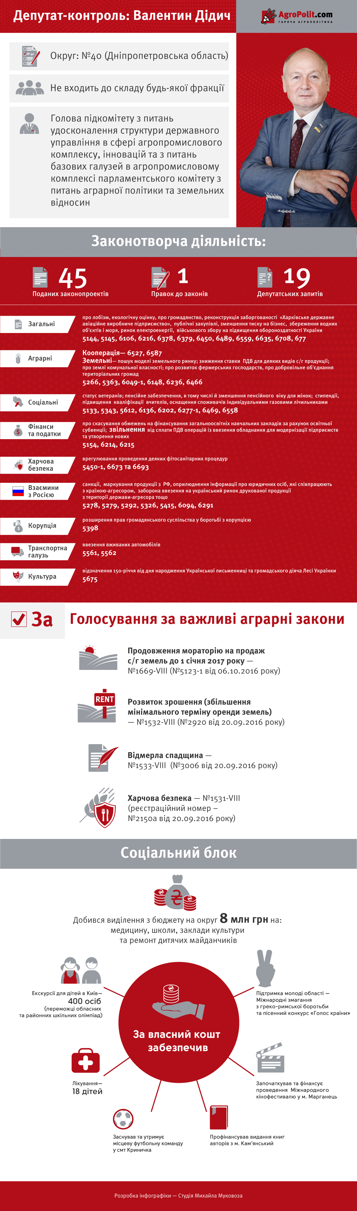diduch-Valentin-infografika