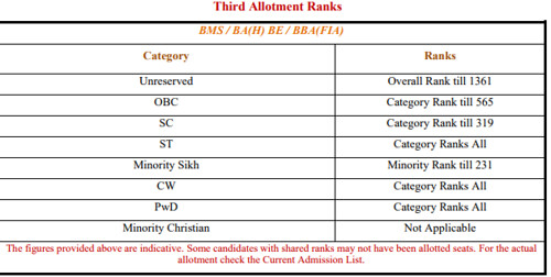 DU BMS / BA(H) BE / BBA(FIA) Third Allotment Ranks 2017
