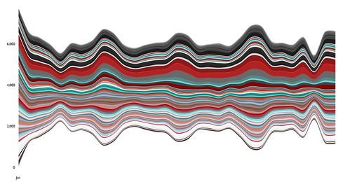 8x-zoom-artofwhere-headless-streamgraph