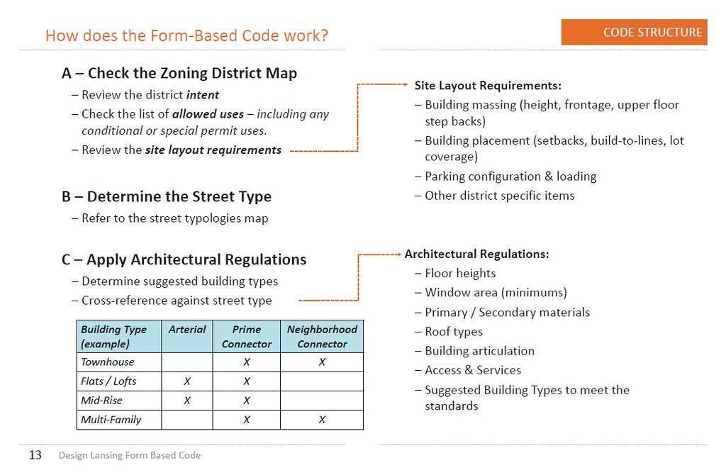 Form-Based Code in the Midwest - SkyscraperCity