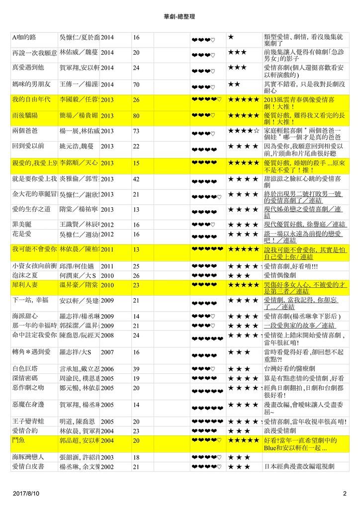 宅女戀戲劇之韓劇總整理 - 華劇-總整理-2