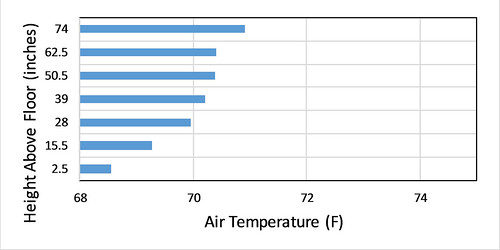 Vertical Air Temperature Distribution—Upstairs