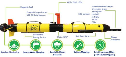 Hình ảnh mô tả hệ thống AUV