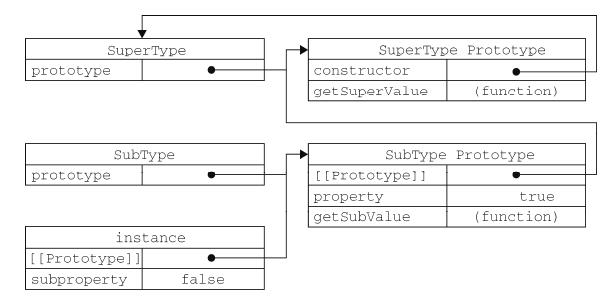 JS原型链