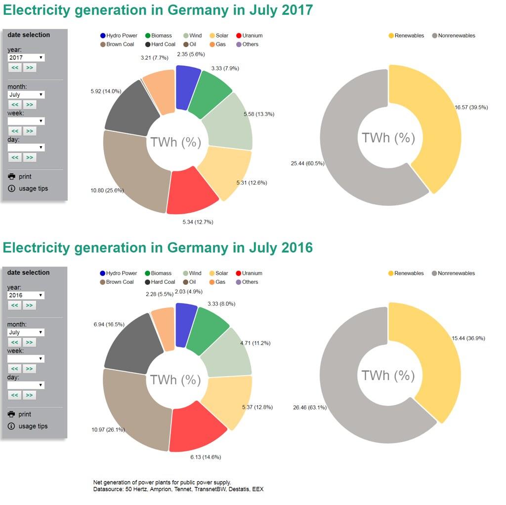 В июле выработка газовых ЭС Германии выросла на 41%