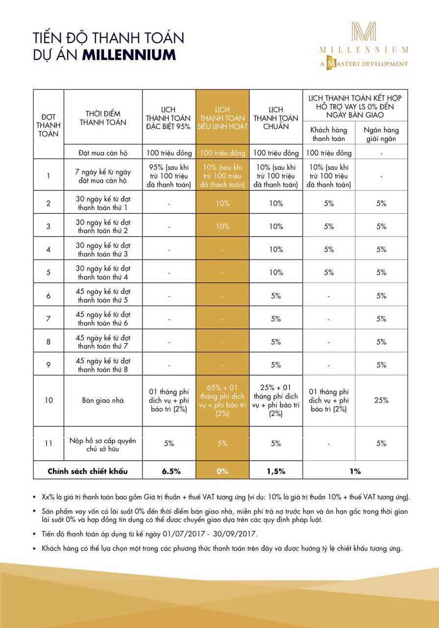 lịch thanh toán dự án căn hộ millennium quận 4