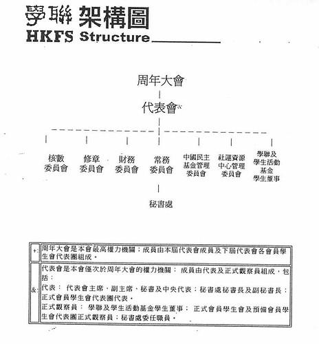 第一篇 學聯舊架構圖(2004年學聯文件)