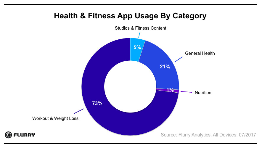 Health & Fitness app usage by category | Yahoo! Developer