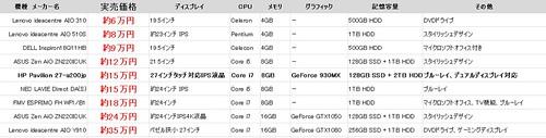 一体型PC比較